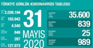 31 Mayıs Sağlık Bakanlığı Koronavirüs Tablosu !