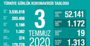 03 Temmuz Sağlık Bakanlığı Koronavirüs Tablosu !