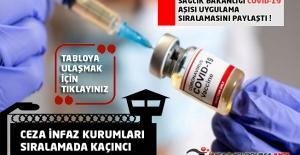 Ceza İnfaz Kurumları Covid19 Aşı Sıralamasında Kaçıncı ? Sağlık Bakanlığı Açıkladı !